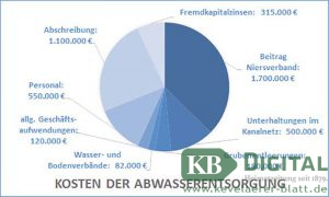So setzen sich die Kosten der Abwasserentsorgung zusammen.