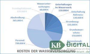 So setzen sich die Kosten der Trinkwasserversorgung zusammen.