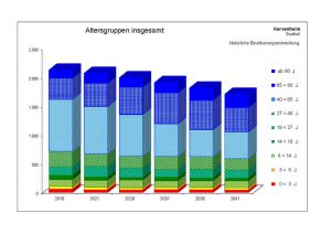 Prognose für Kervenheim ohne Zu- und Wegzüge