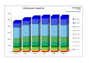 Prognose für Winnekendonk inkl. Zu- und Wegzüge